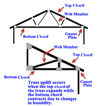 Truss Uplift Abode Check Home Inspections